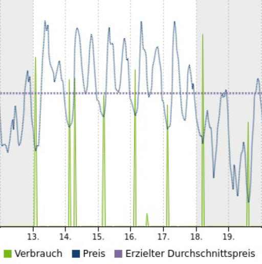 HOURLY Rechnung Grafik 1